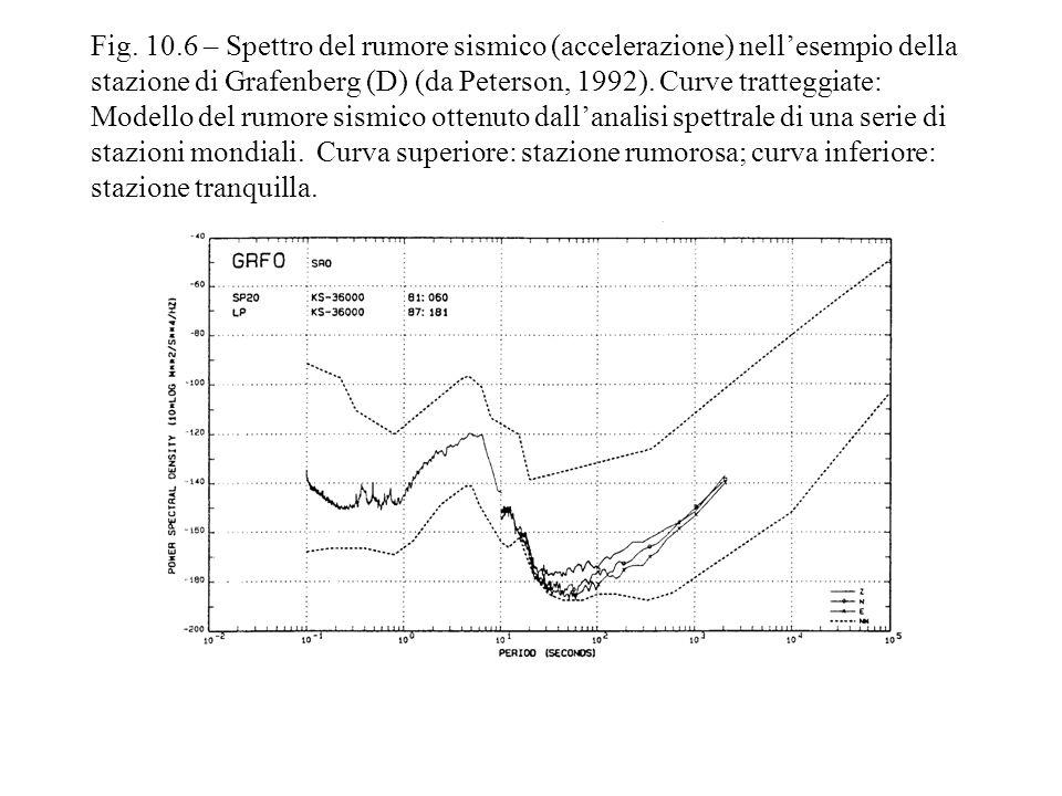 Fig. 10.6 – Spettro del rumore sismico (accelerazione) nellesempio della stazione di Grafenberg (D) (da Peterson, 1992). Curve tratteggiate: Modello d