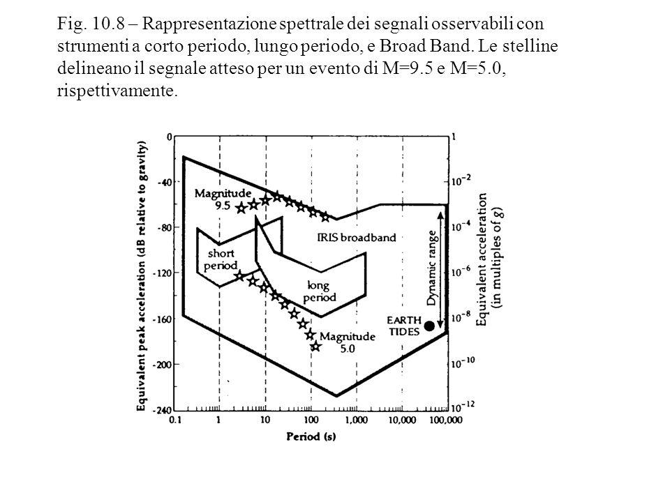 Fig. 10.8 – Rappresentazione spettrale dei segnali osservabili con strumenti a corto periodo, lungo periodo, e Broad Band. Le stelline delineano il se