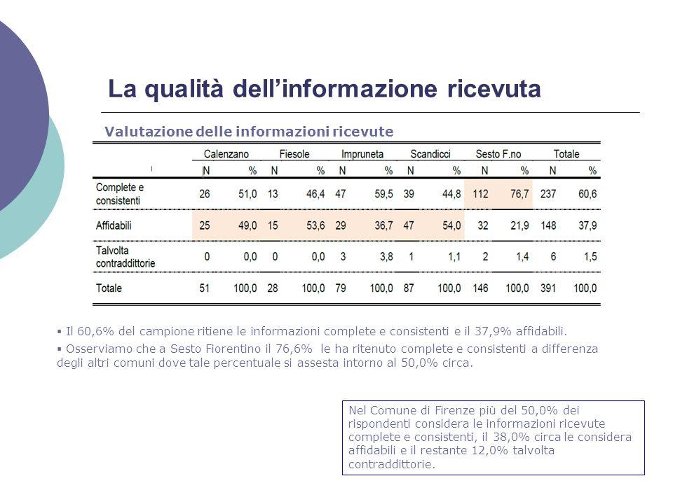 La qualità dellinformazione ricevuta Valutazione delle informazioni ricevute Il 60,6% del campione ritiene le informazioni complete e consistenti e il 37,9% affidabili.