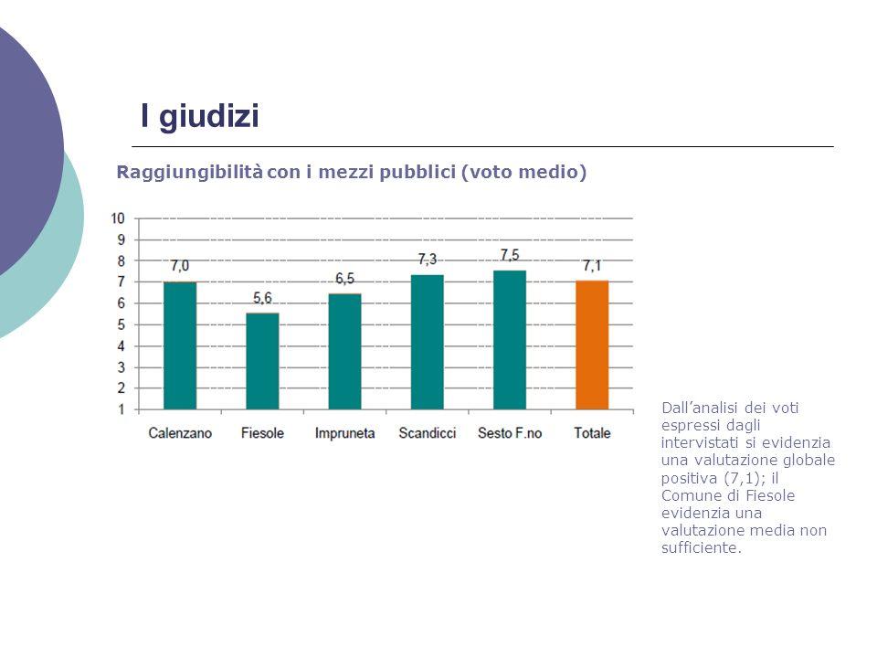 I giudizi Raggiungibilità con i mezzi pubblici (voto medio) Dallanalisi dei voti espressi dagli intervistati si evidenzia una valutazione globale positiva (7,1); il Comune di Fiesole evidenzia una valutazione media non sufficiente.