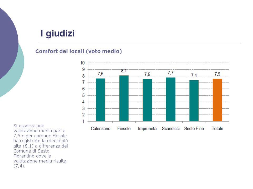 I giudizi Comfort dei locali (voto medio) Si osserva una valutazione media pari a 7,5 e per comune Fiesole ha registrato la media più alta (8,1) a differenza del Comune di Sesto Fiorentino dove la valutazione media risulta (7,4).