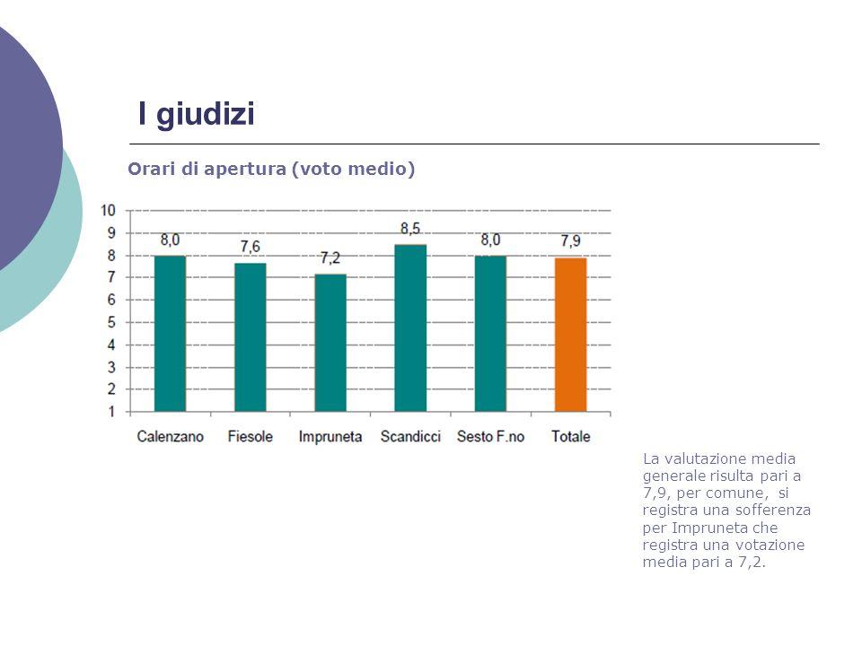 I giudizi Orari di apertura (voto medio) La valutazione media generale risulta pari a 7,9, per comune, si registra una sofferenza per Impruneta che registra una votazione media pari a 7,2.