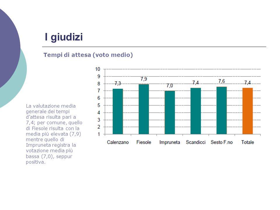 I giudizi Tempi di attesa (voto medio) La valutazione media generale dei tempi dattesa risulta pari a 7,4; per comune, quello di Fiesole risulta con la media più elevata (7,9) mentre quello di Impruneta registra la votazione media più bassa (7,0), seppur positiva.