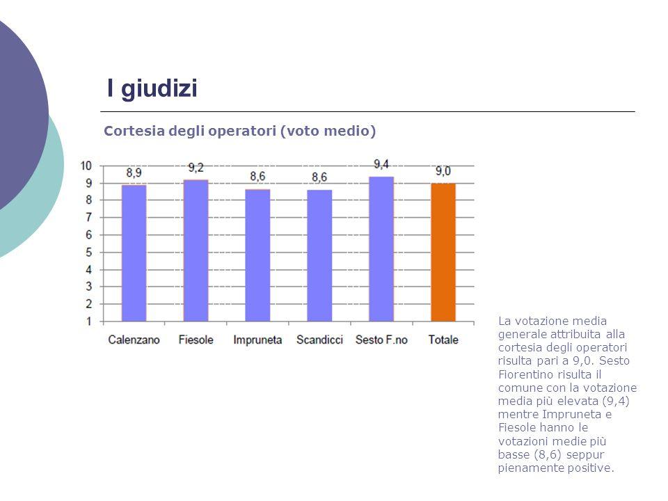 I giudizi Cortesia degli operatori (voto medio) La votazione media generale attribuita alla cortesia degli operatori risulta pari a 9,0.