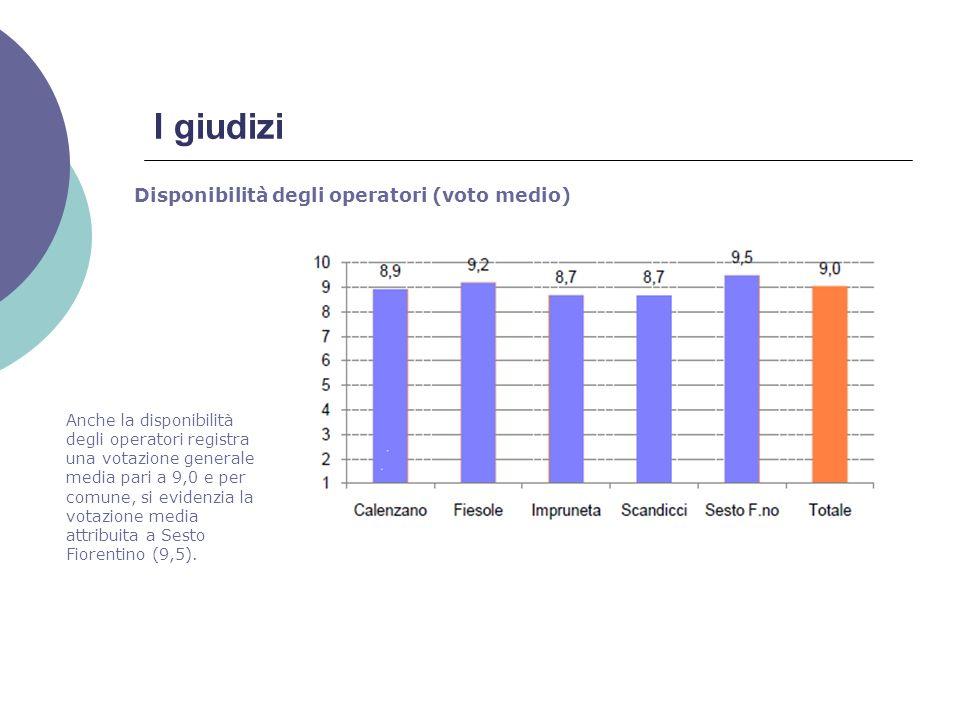 I giudizi Disponibilità degli operatori (voto medio) Anche la disponibilità degli operatori registra una votazione generale media pari a 9,0 e per comune, si evidenzia la votazione media attribuita a Sesto Fiorentino (9,5).