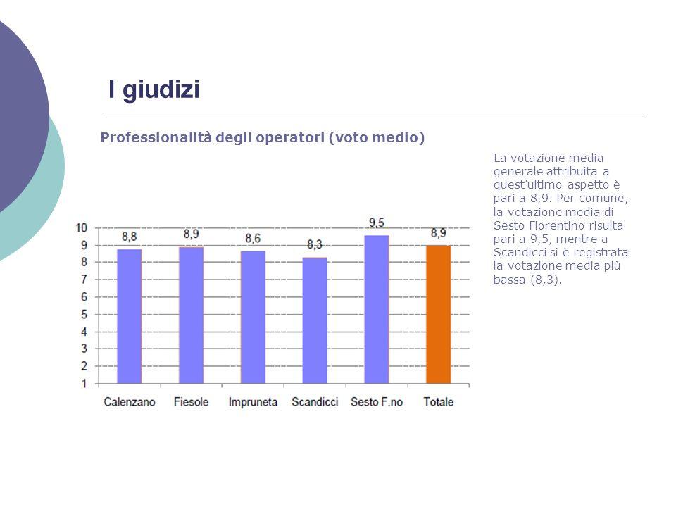 I giudizi Professionalità degli operatori (voto medio) La votazione media generale attribuita a questultimo aspetto è pari a 8,9.
