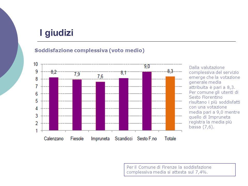 I giudizi Soddisfazione complessiva (voto medio) Dalla valutazione complessiva del servizio emerge che la votazione generale media attribuita è pari a 8,3.
