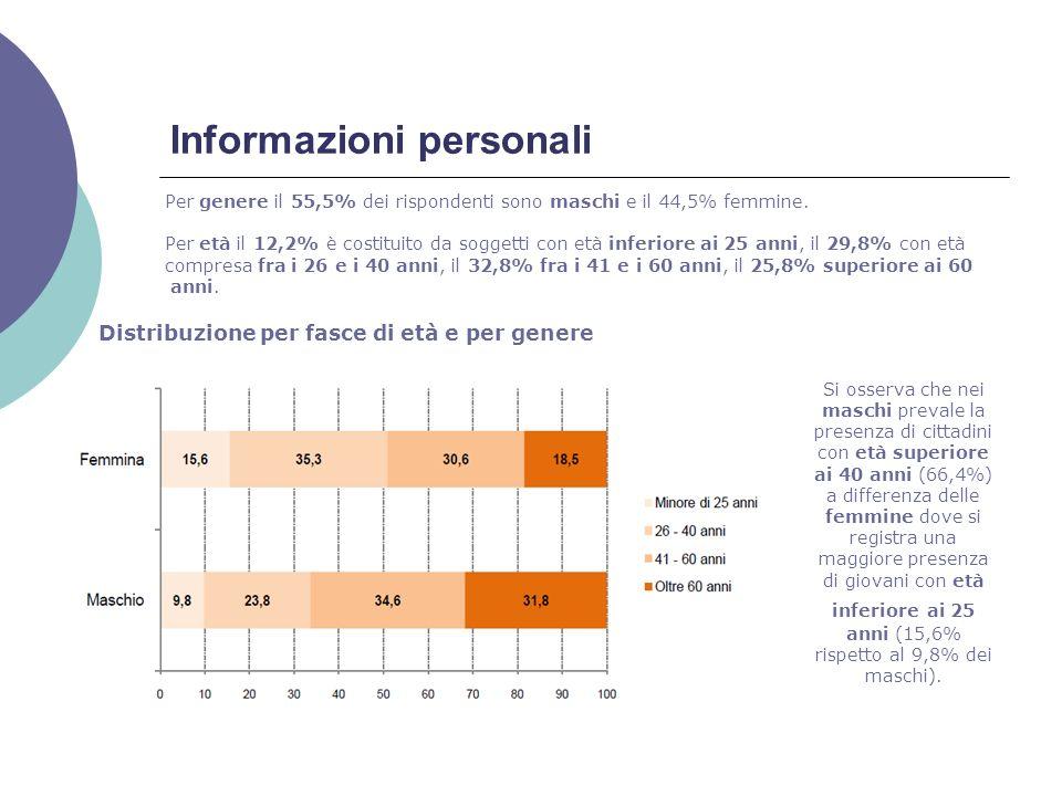 Informazioni personali Distribuzione per fasce di età e per genere Per genere il 55,5% dei rispondenti sono maschi e il 44,5% femmine.
