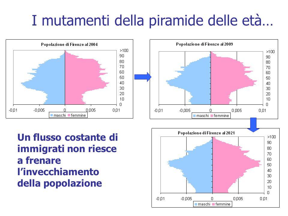 I mutamenti della piramide delle età… Un flusso costante di immigrati non riesce a frenare linvecchiamento della popolazione