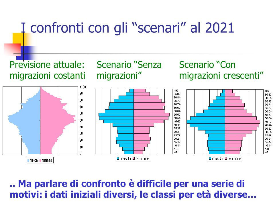 I confronti con gli scenari al 2021 Previsione attuale: migrazioni costanti Scenario Senza migrazioni Scenario Con migrazioni crescenti.. Ma parlare d