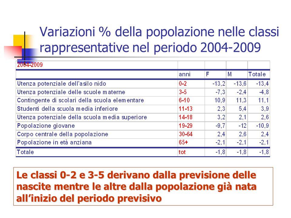 Variazioni % della popolazione nelle classi rappresentative nel periodo 2004-2009 Le classi 0-2 e 3-5 derivano dalla previsione delle nascite mentre l