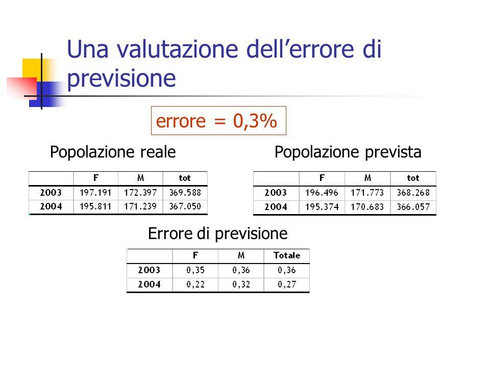 Una valutazione dellerrore di previsione errore = 0,3% Popolazione realePopolazione prevista Errore di previsione