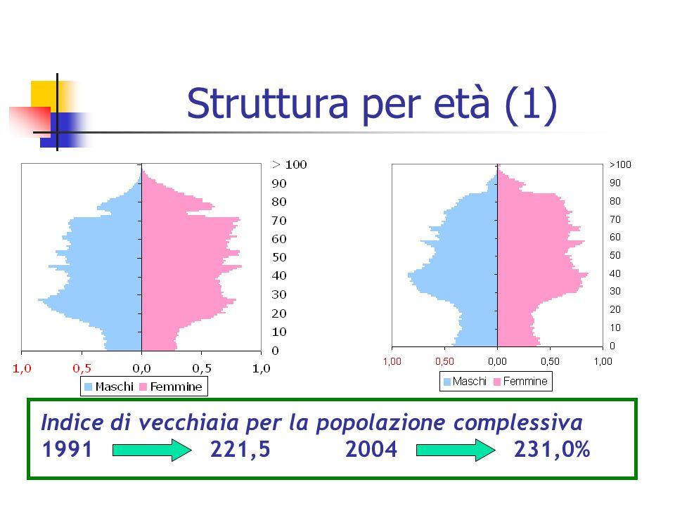 I confronti con gli scenari al 2021 Previsione attuale: migrazioni costanti Scenario Senza migrazioni Scenario Con migrazioni crescenti..