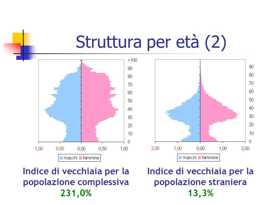 Struttura per età (2) Indice di vecchiaia per la popolazione complessiva 231,0% Indice di vecchiaia per la popolazione straniera 13,3%