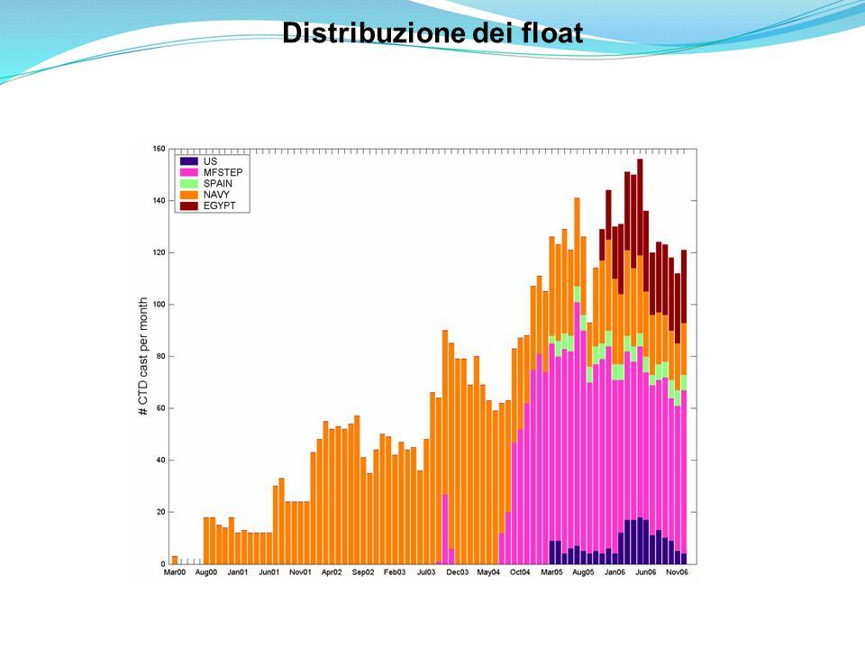 Distribuzione dei float