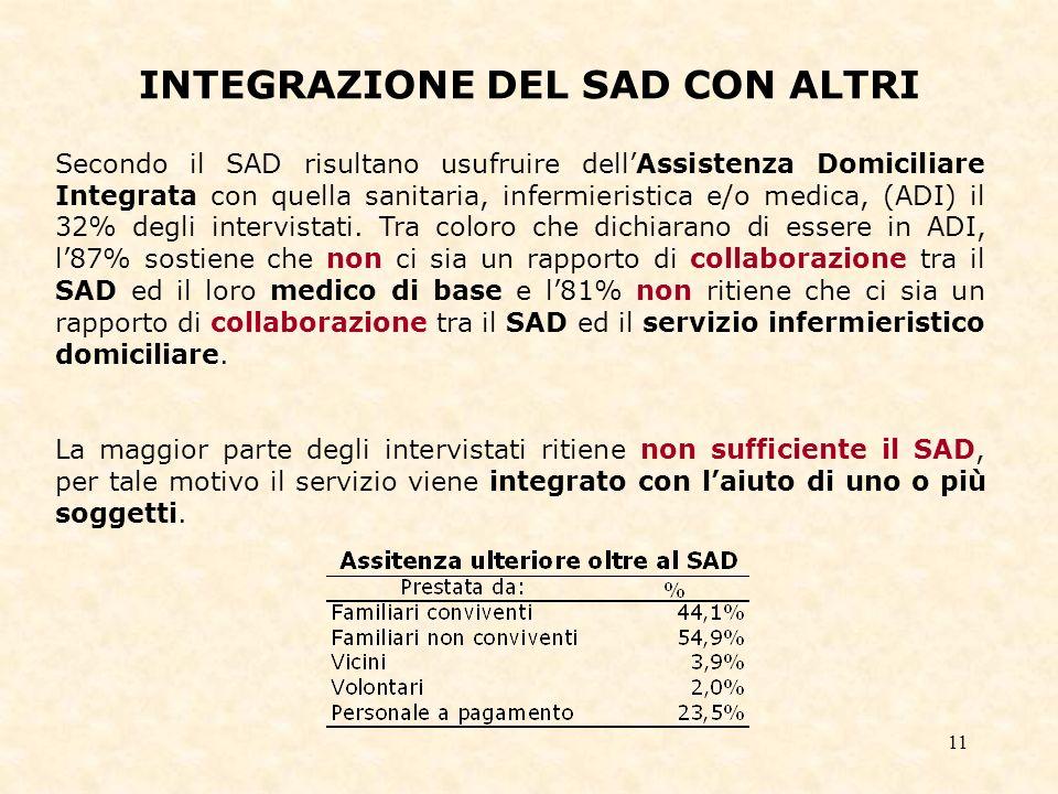 11 INTEGRAZIONE DEL SAD CON ALTRI Secondo il SAD risultano usufruire dellAssistenza Domiciliare Integrata con quella sanitaria, infermieristica e/o medica, (ADI) il 32% degli intervistati.