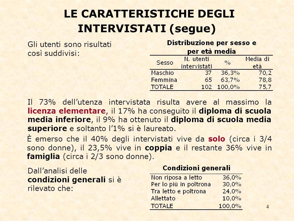 4 Gli utenti sono risultati così suddivisi: È emerso che il 40% degli intervistati vive da solo (circa i 3/4 sono donne), il 23,5% vive in coppia e il restante 36% vive in famiglia (circa i 2/3 sono donne).