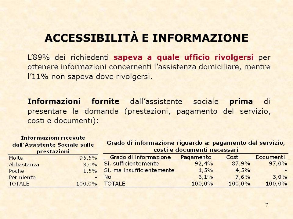7 ACCESSIBILITÀ E INFORMAZIONE L89% dei richiedenti sapeva a quale ufficio rivolgersi per ottenere informazioni concernenti lassistenza domiciliare, mentre l11% non sapeva dove rivolgersi.