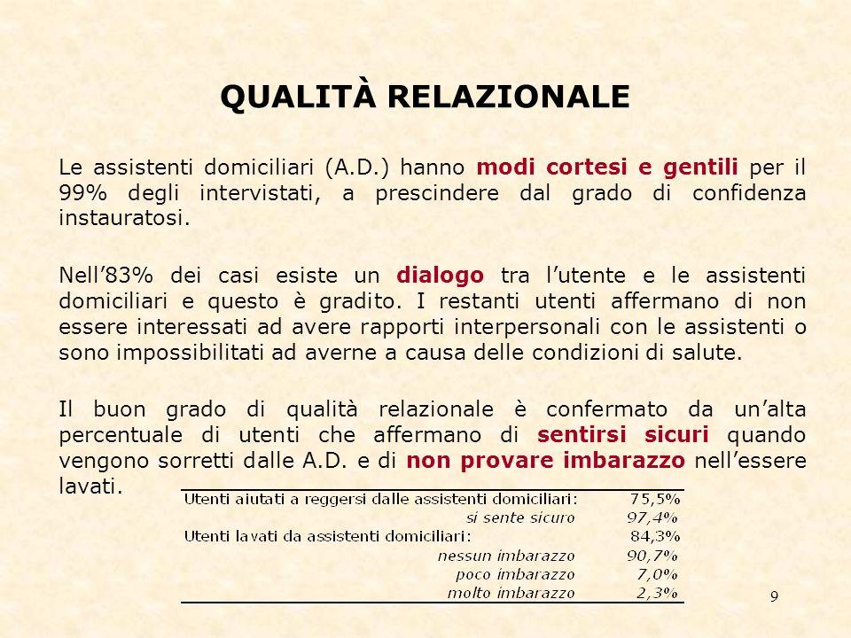 9 QUALITÀ RELAZIONALE Le assistenti domiciliari (A.D.) hanno modi cortesi e gentili per il 99% degli intervistati, a prescindere dal grado di confidenza instauratosi.