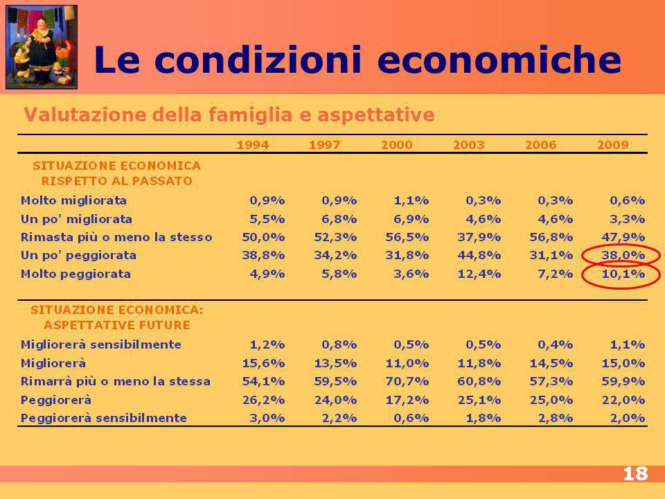 Le condizioni economiche Valutazione della famiglia e aspettative 18
