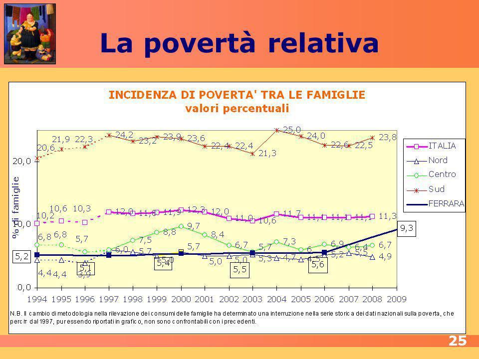La povertà relativa 25