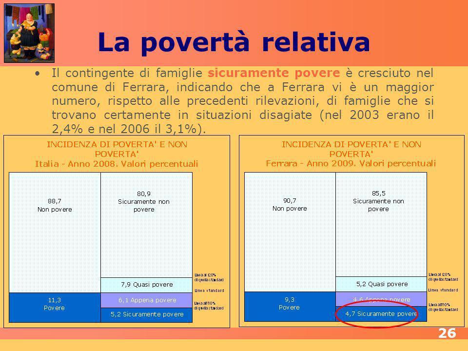 La povertà relativa Il contingente di famiglie sicuramente povere è cresciuto nel comune di Ferrara, indicando che a Ferrara vi è un maggior numero, rispetto alle precedenti rilevazioni, di famiglie che si trovano certamente in situazioni disagiate (nel 2003 erano il 2,4% e nel 2006 il 3,1%).