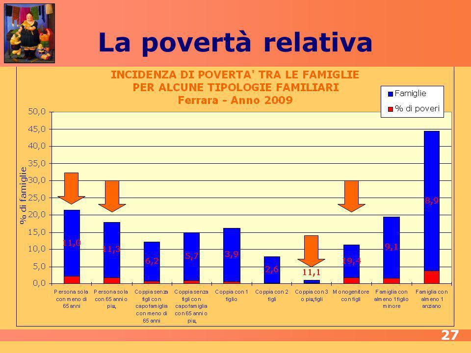 La povertà relativa 27