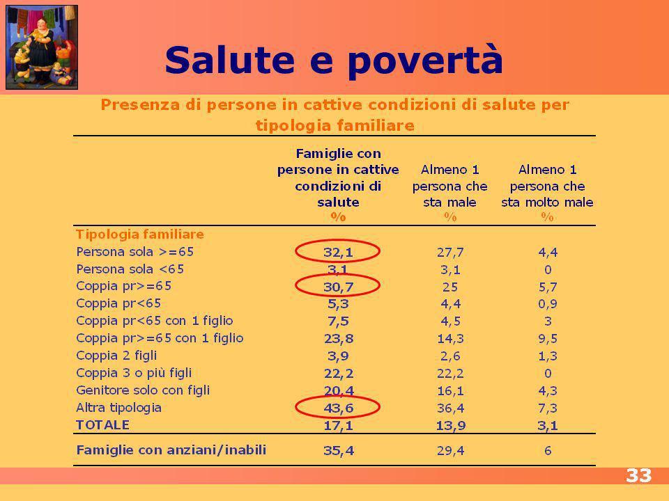 Salute e povertà 33