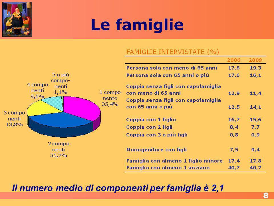 Il numero medio di componenti per famiglia è 2,1 Le famiglie 8