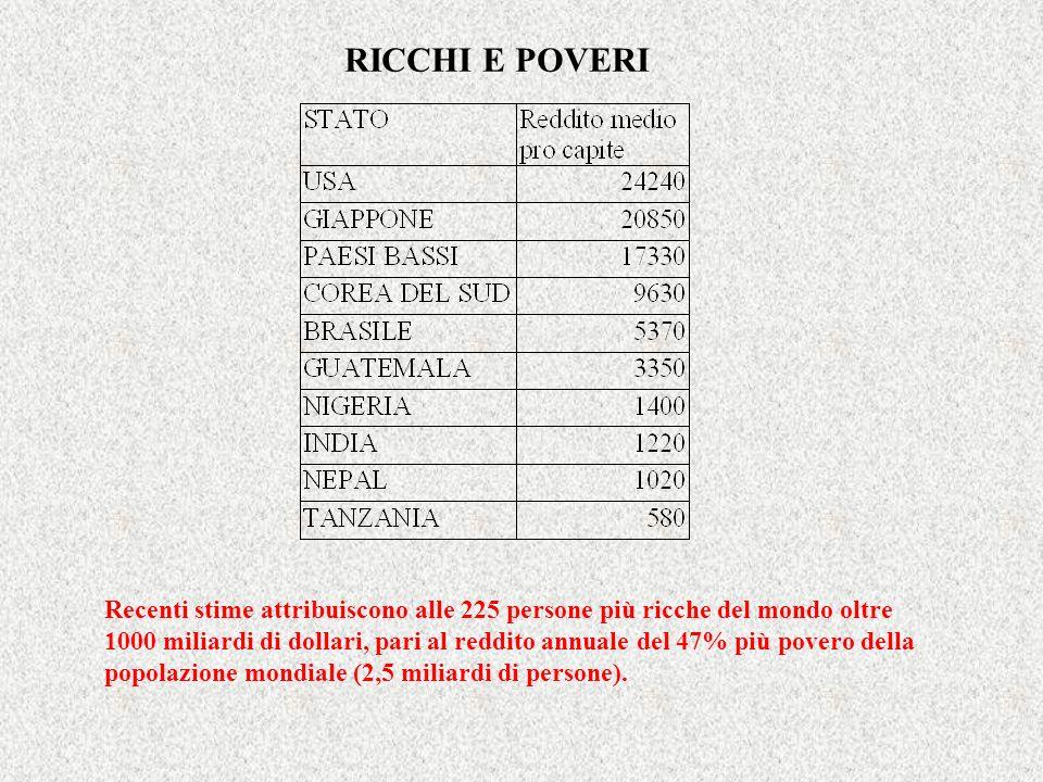 RICCHI E POVERI Recenti stime attribuiscono alle 225 persone più ricche del mondo oltre 1000 miliardi di dollari, pari al reddito annuale del 47% più
