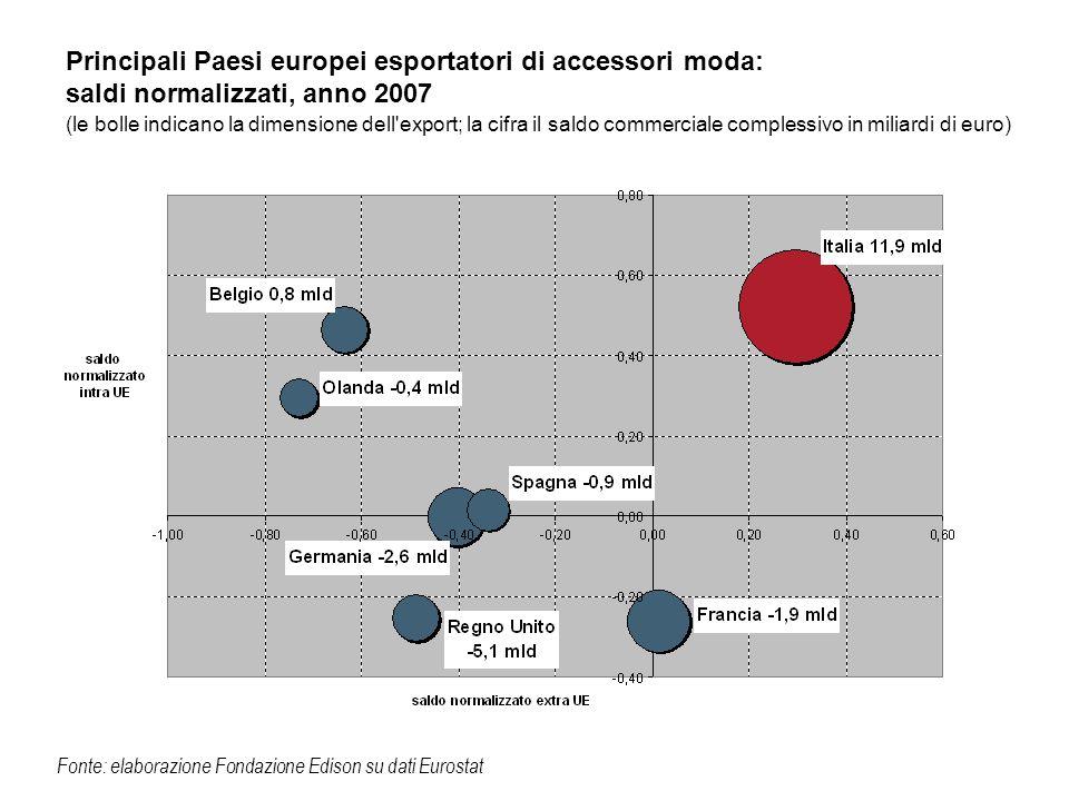 Principali Paesi europei esportatori di accessori moda: saldi normalizzati, anno 2007 (le bolle indicano la dimensione dell export; la cifra il saldo commerciale complessivo in miliardi di euro)