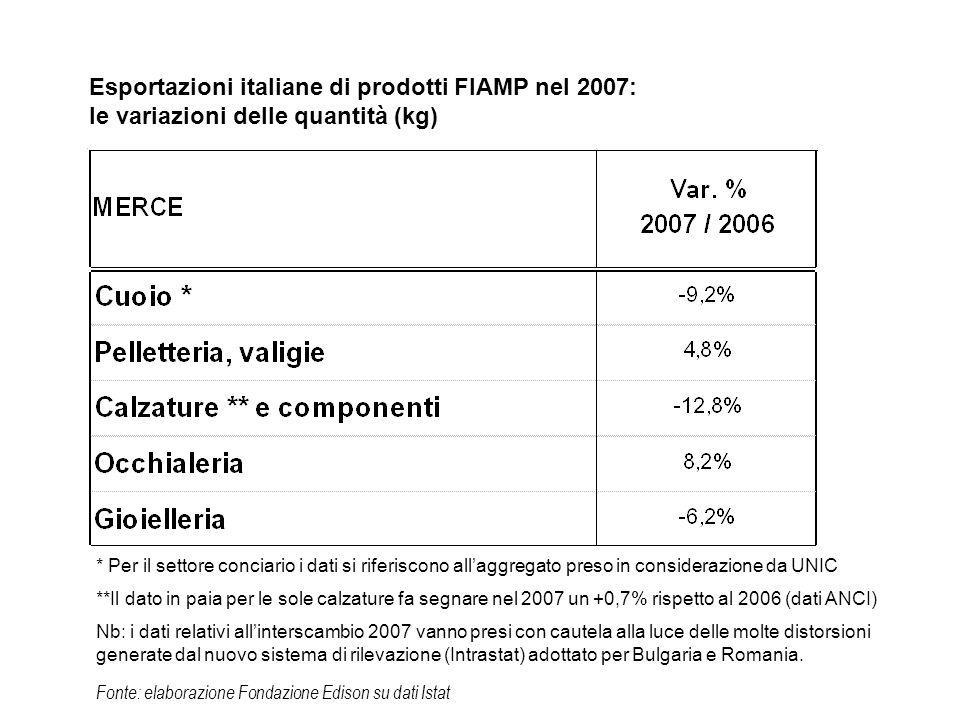Fonte: elaborazione Fondazione Edison su dati Istat Esportazioni italiane di prodotti FIAMP nel 2007: le variazioni delle quantità (kg) * Per il settore conciario i dati si riferiscono allaggregato preso in considerazione da UNIC **Il dato in paia per le sole calzature fa segnare nel 2007 un +0,7% rispetto al 2006 (dati ANCI) Nb: i dati relativi allinterscambio 2007 vanno presi con cautela alla luce delle molte distorsioni generate dal nuovo sistema di rilevazione (Intrastat) adottato per Bulgaria e Romania.
