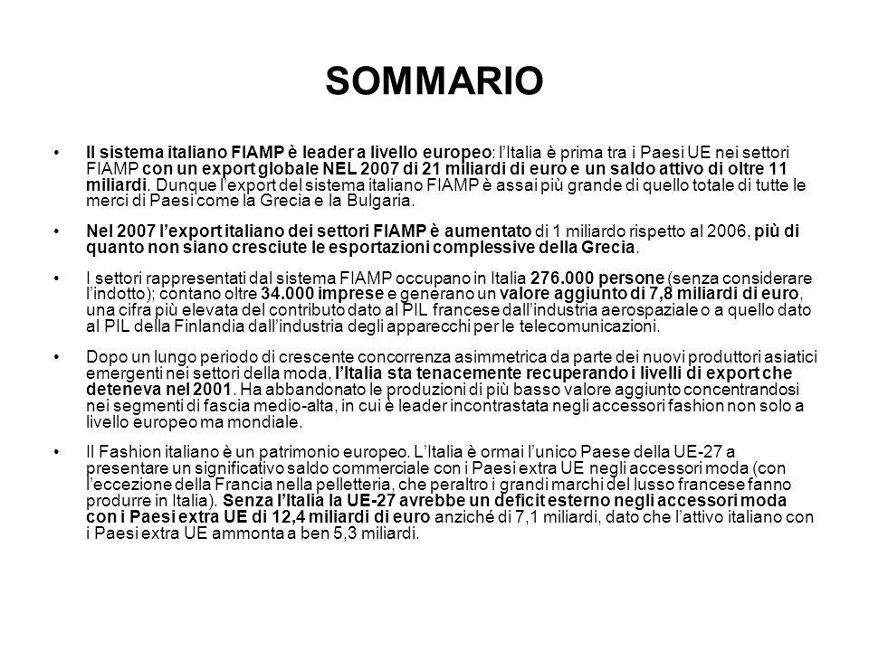 SOMMARIO Il sistema italiano FIAMP è leader a livello europeo: lItalia è prima tra i Paesi UE nei settori FIAMP con un export globale NEL 2007 di 21 miliardi di euro e un saldo attivo di oltre 11 miliardi.