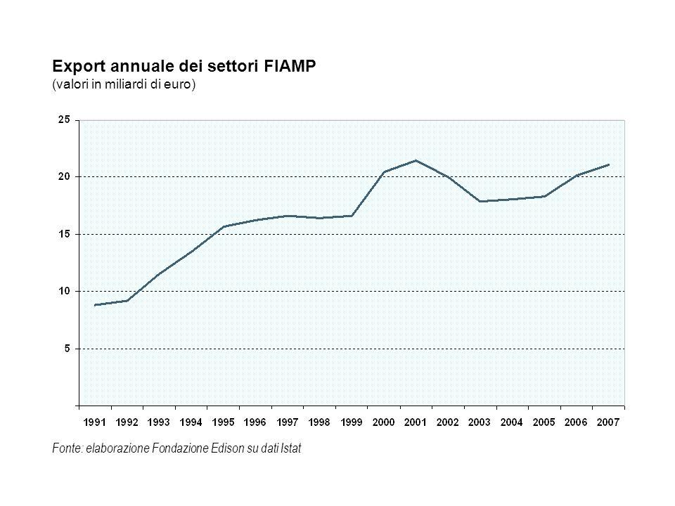 LE STRAORDINARIE DIMENSIONI DELLEXPORT ITALIANO FIAMP: ALCUNE COMPARAZIONI Nel 2007 i settori FIAMP hanno esportato oltre 21 miliardi di euro: più dellexport di interi Paesi come la Grecia o la Bulgaria.