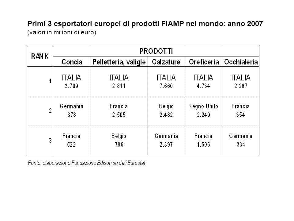 Esportazioni italiane di prodotti FIAMP nel I trimestre 2008: i valori (dati in milioni di euro) Fonte: elaborazione Fondazione Edison su dati Istat * Per il settore conciario i dati si riferiscono allaggregato preso in considerazione da UNIC