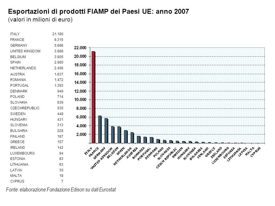 Fonte: elaborazione Fondazione Edison su dati Eurostat Esportazioni di prodotti FIAMP dei Paesi UE: anno 2007 (valori in milioni di euro) ITALY21.180 FRANCE6.315 GERMANY5.686 UNITED KINGDOM3.888 BELGIUM3.805 SPAIN2.980 NETHERLANDS2.456 AUSTRIA1.637 ROMANIA1.472 PORTUGAL1.393 DENMARK949 POLAND714 SLOVAKIA639 CZECHREPUBLIC530 SWEDEN448 HUNGARY431 SLOVENIA313 BULGARIA228 FINLAND187 GREECE157 IRELAND142 LUXEMBOURG94 ESTONIA83 LITHUANIA63 LATVIA30 MALTA18 CYPRUS7