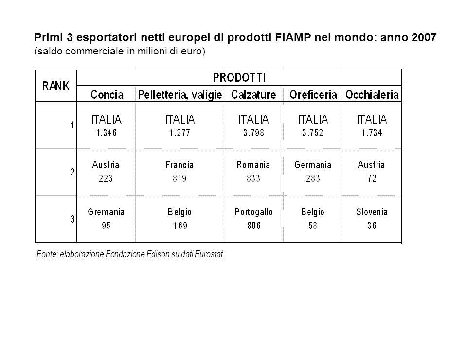 Fonte: elaborazione Fondazione Edison su dati Eurostat Esportazioni nette di prodotti FIAMP dei Paesi UE: anno 2007 (saldo commerciale in milioni di euro) 11.908 762 301 280 94 -23 -25 -54 -92 -120 -124 -133 -137 -168 -243 -267 -316 -384 -420 -526 -638 -676 -930 -963 -1.920 -2.645 -5.087 ITALY BELGIUM PORTUGAL ROMANIA SLOVAKIA BULGARIA MALTA ESTONIA LUXEMBOURG SLOVENIA LATVIA CYPRUS LITHUANIA HUNGARY AUSTRIA FINLAND DENMARK CZECH REPUBLIC NETHERLANDS IRELAND SWEDEN POLAND SPAIN GREECE FRANCE GERMANY UNITED KINGDOM