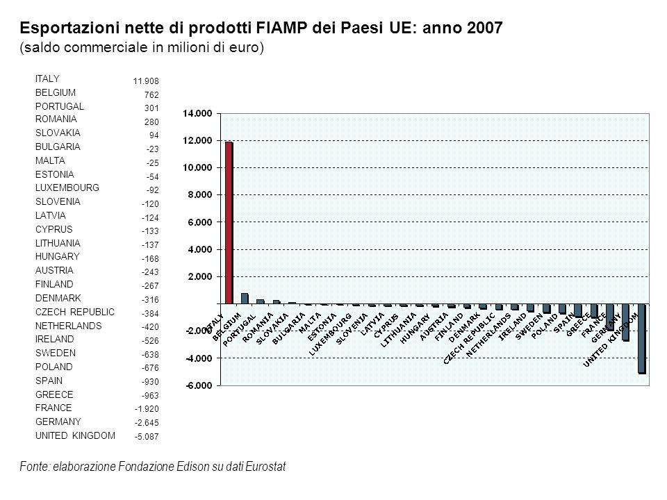Saldo commerciale extra UE dell Italia e della UE- 27 nei prodotti FIAMP, un raffronto: anno 2003-2007 (saldo commerciale in milioni di euro) 20032007 ITALIA 5.2375.297 UE-27-3.014-7.073 UE-27 senza Italia-8.250-12.370 Fonte: elaborazione Fondazione Edison su dati Eurostat