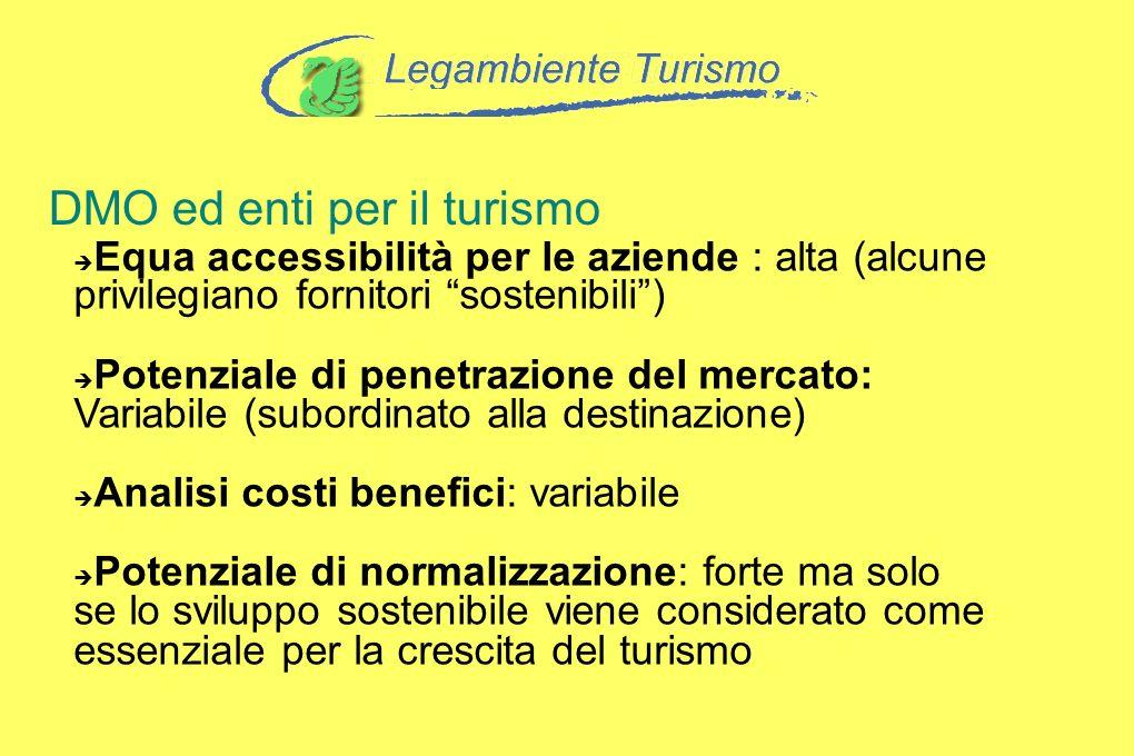 DMO ed enti per il turismo Equa accessibilità per le aziende : alta (alcune privilegiano fornitori sostenibili) Potenziale di penetrazione del mercato