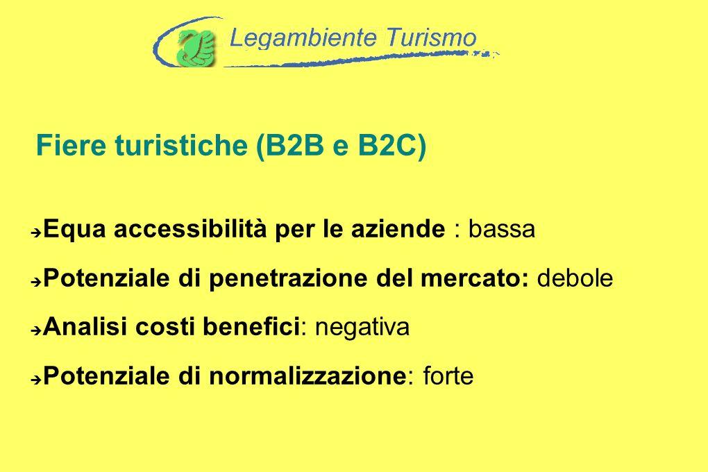 Fiere turistiche (B2B e B2C) Equa accessibilità per le aziende : bassa Potenziale di penetrazione del mercato: debole Analisi costi benefici: negativa