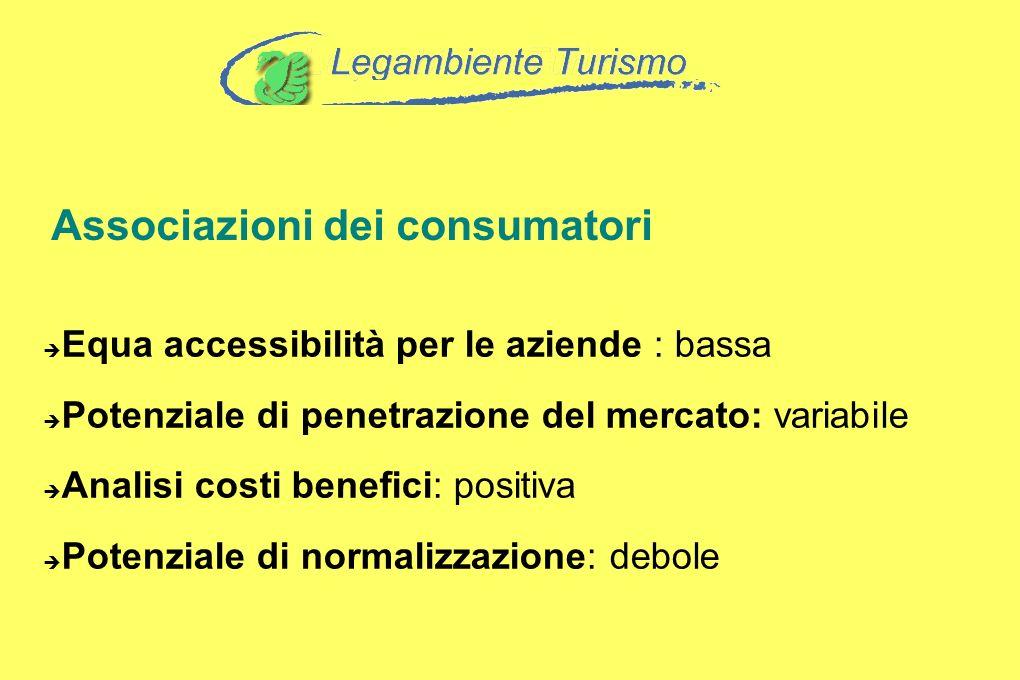 Associazioni dei consumatori Equa accessibilità per le aziende : bassa Potenziale di penetrazione del mercato: variabile Analisi costi benefici: posit
