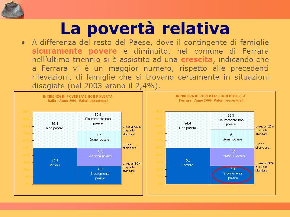 La povertà relativa A differenza del resto del Paese, dove il contingente di famiglie sicuramente povere è diminuito, nel comune di Ferrara nellultimo