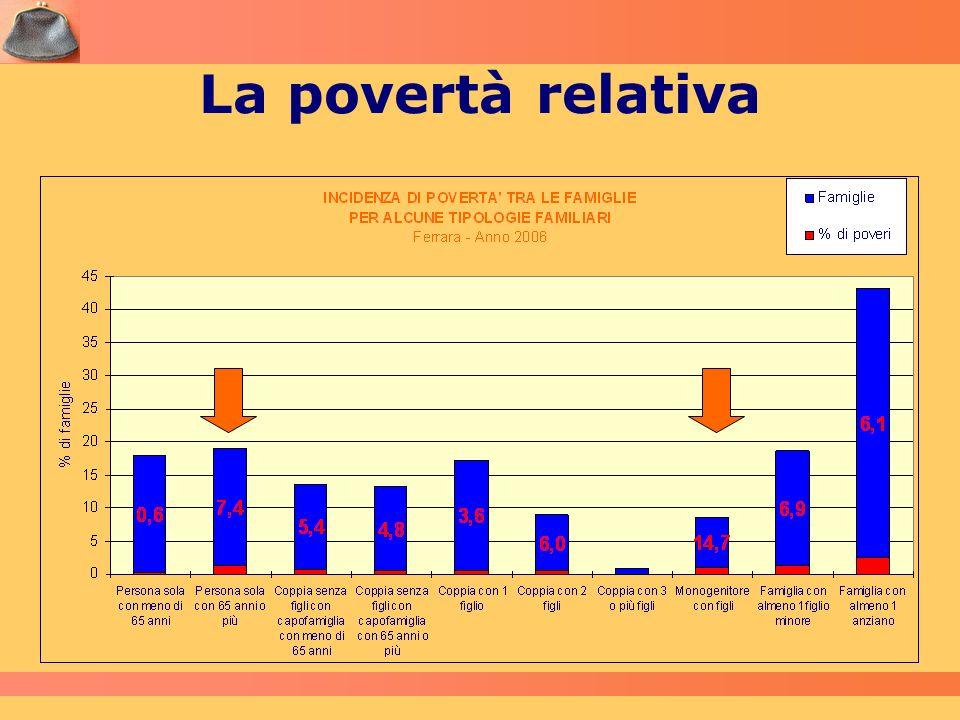 La povertà relativa