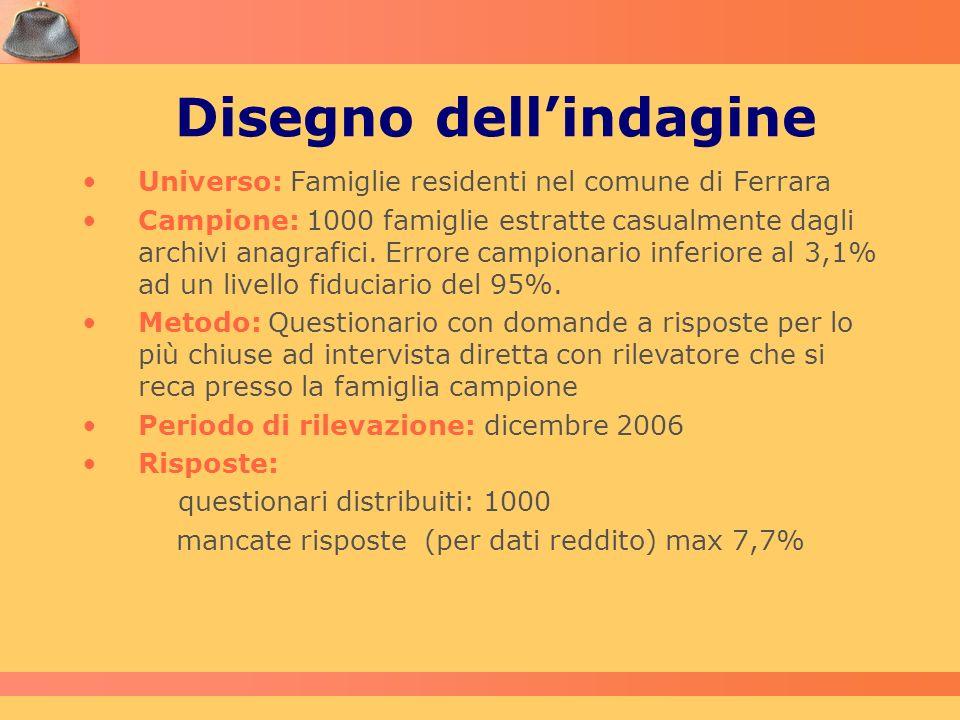 Disegno dellindagine Universo: Famiglie residenti nel comune di Ferrara Campione: 1000 famiglie estratte casualmente dagli archivi anagrafici. Errore