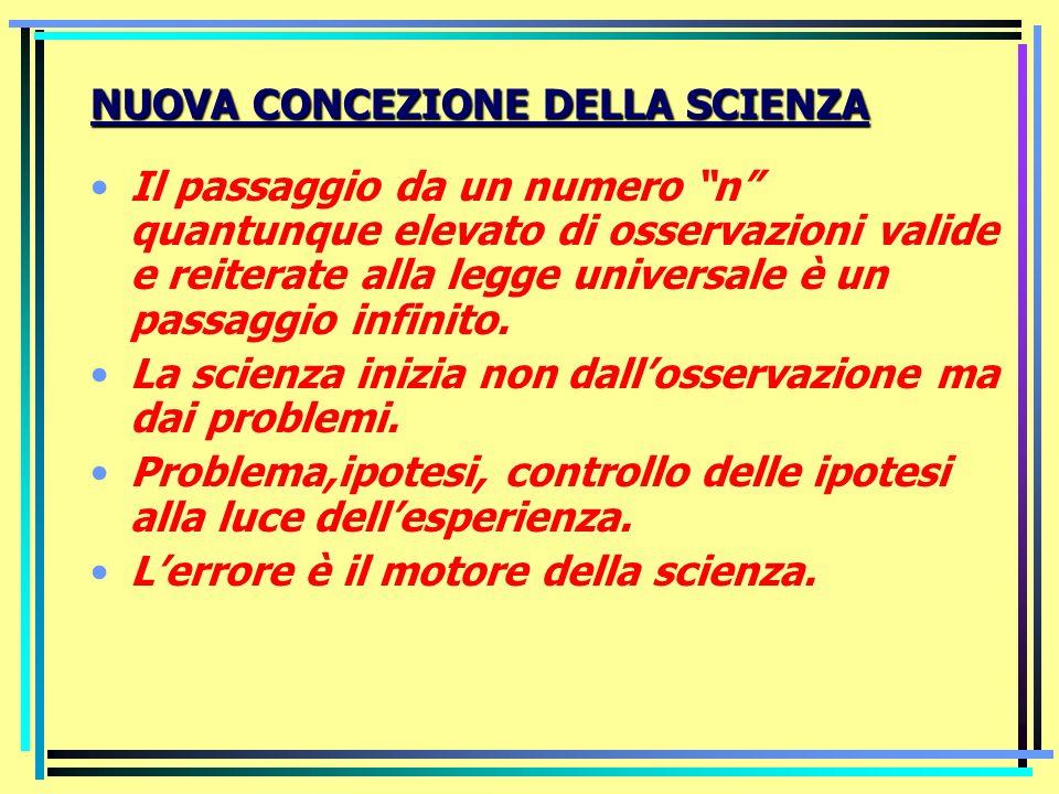 IMMAGINE INDUTTIVISTICA DELLA SCIENZA La scienza è fatta di proposizioni che descrivono osservazioni.