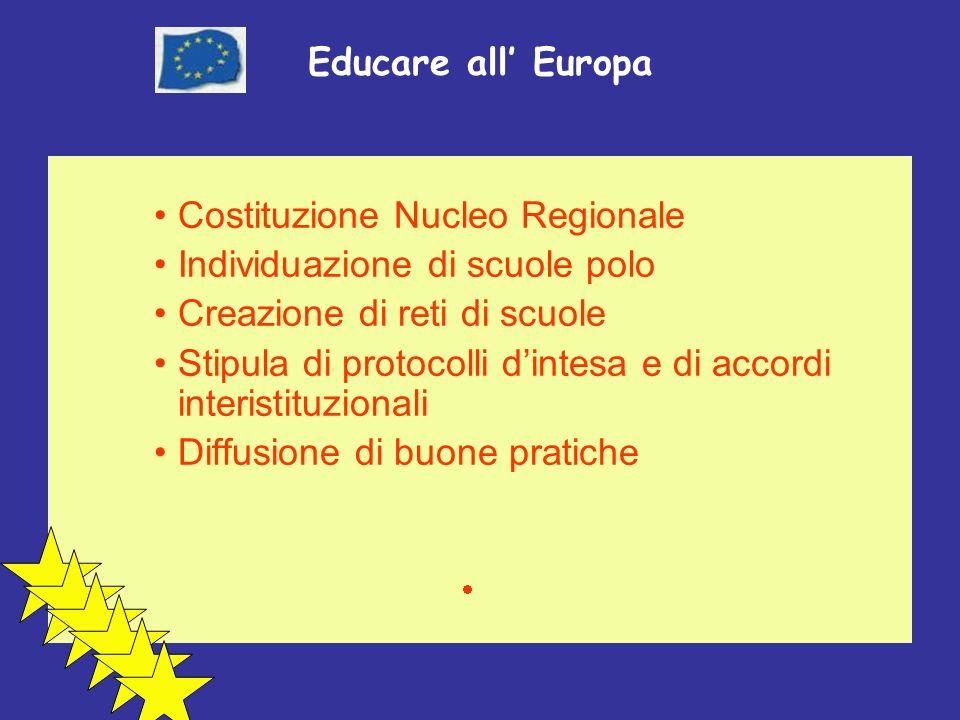 Educare all Europa Costituzione Nucleo Regionale Individuazione di scuole polo Creazione di reti di scuole Stipula di protocolli dintesa e di accordi interistituzionali Diffusione di buone pratiche