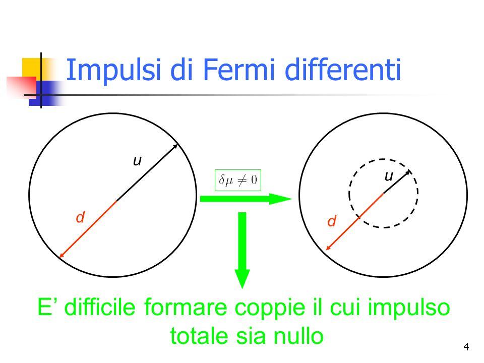 4 u d u d Impulsi di Fermi differenti E difficile formare coppie il cui impulso totale sia nullo