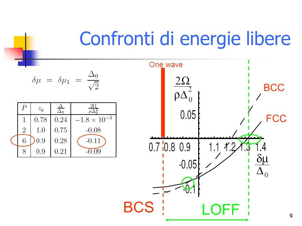 9 (Ruggieri et al. - 2004) Confronti di energie libere BCC FCC One wave BCS LOFF