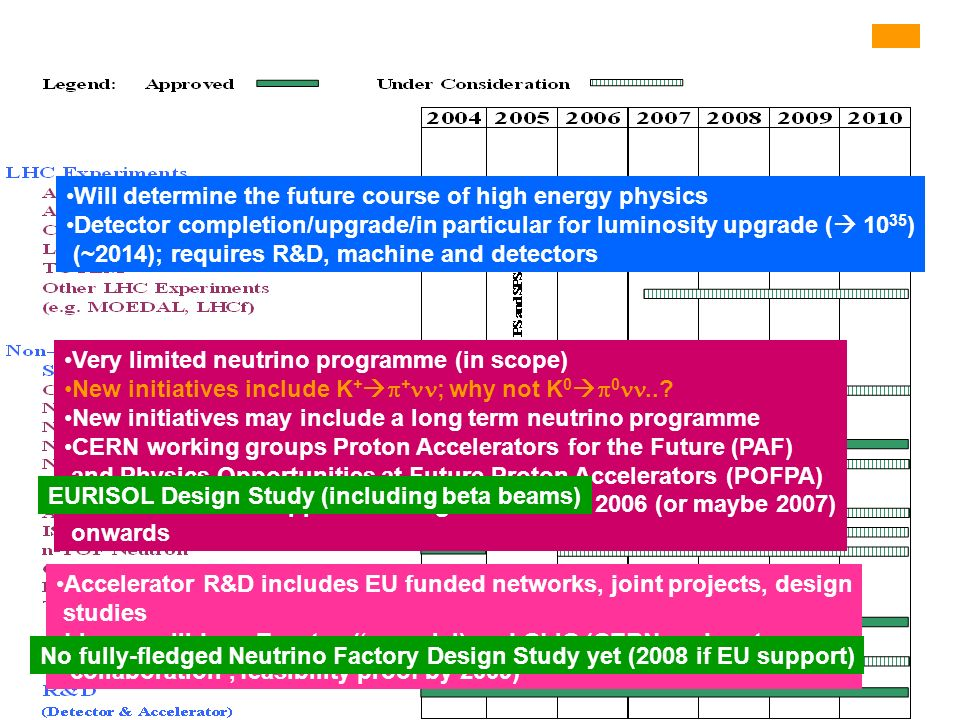 From Medium Term Plan, CERN/2615 Will determine the future course of high energy physics Detector completion/upgrade/in particular for luminosity upgr