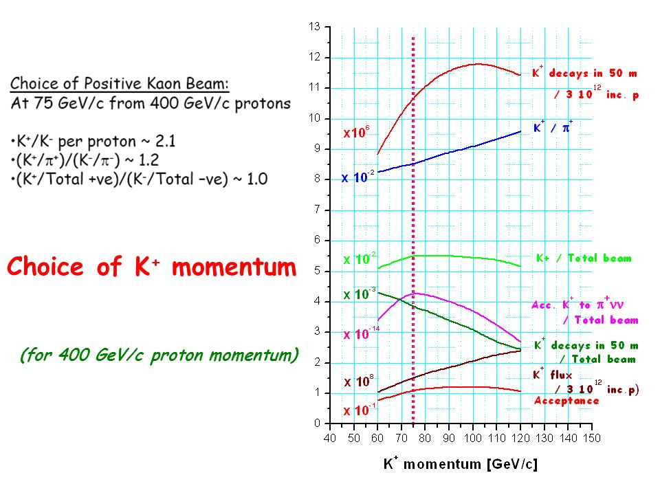 Choice of K + momentum : (for 400 GeV/c proton momentum)